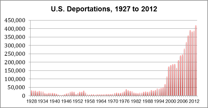 The Deportation Crisis for Latino Immigrant Men and Their ...