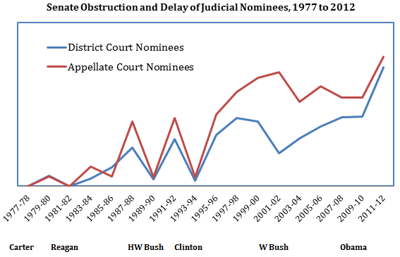 Tracking Obstruction and Delay in U S  Senate Confirmations