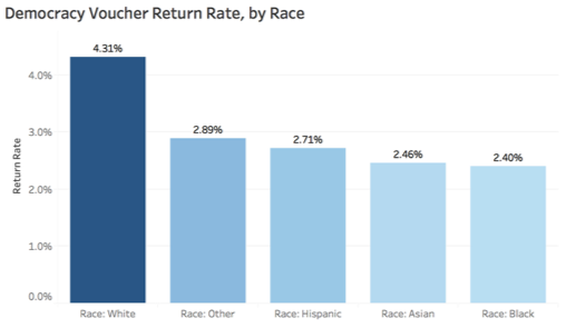 A bar chart of the Democracy Voucher return rate, broken down by race
