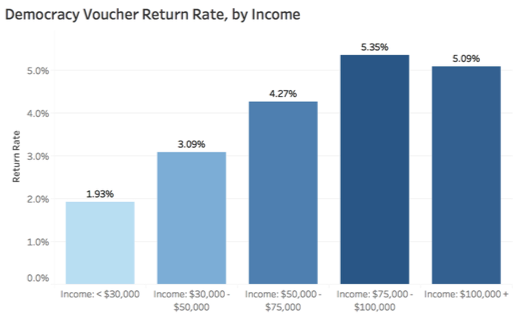 A bar chart of the Democracy Voucher return rate, broken down by income
