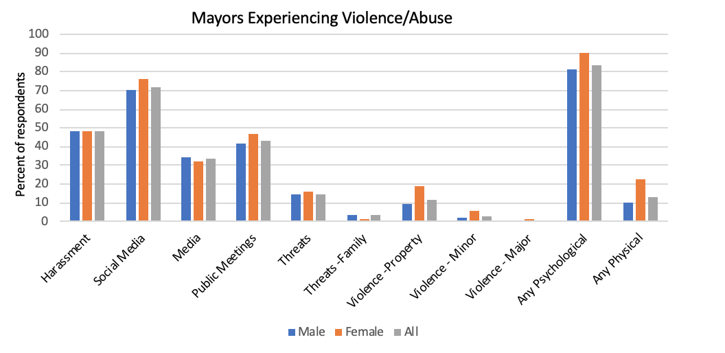 Chart of levels of abuse towards mayors