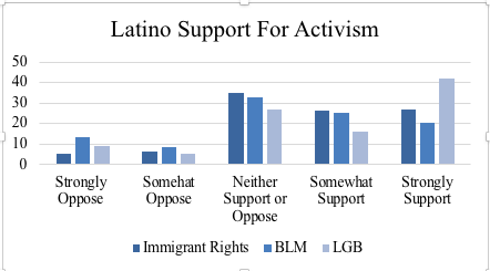 Bar Graph of Latino Support for Activism