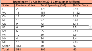 Table of Spending on TV Ads in the 2012 Campaign in Millions